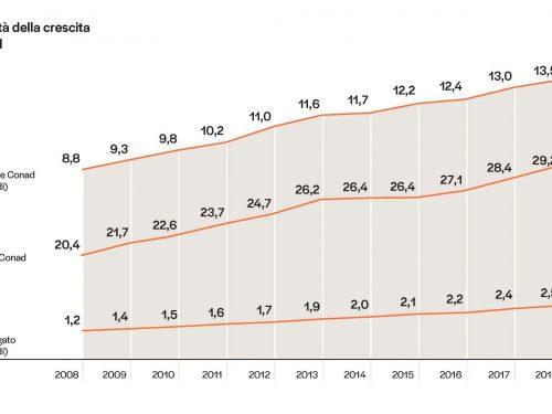 Conad: la rete cresce del 5,9% e l'insegna conquista la leadership assoluta della GDO in Italia